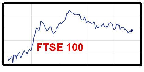 Spread FTSE 100
